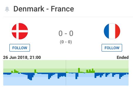 Match Mondial Danemark - France