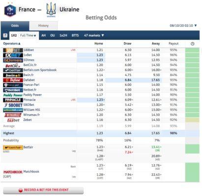 BetOnValue Odds Comparison