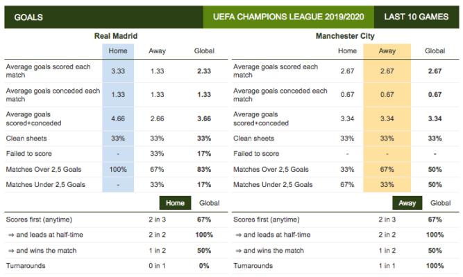 Statistique : Analyser deux équipes de foot