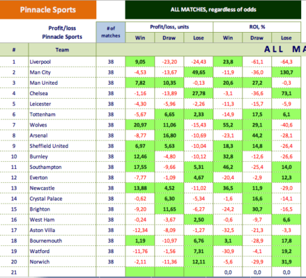BetGPS Statistique Football Excel PL 2019-20